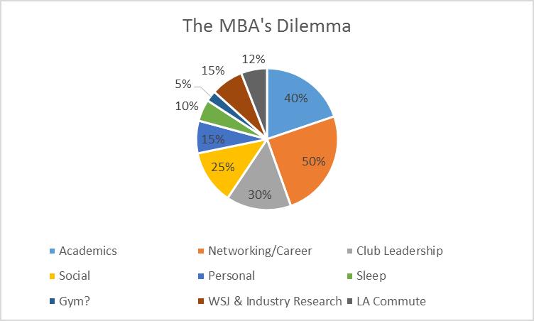 MBA Dilemma